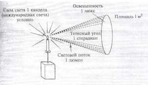 Основные светотехнические характеристики