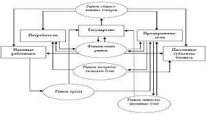Система современного бизнеса
