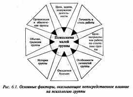 Психологический и педагогический потенциалы групп и коллективов