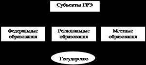 Объекты и субъекты государственного регулирования экономики