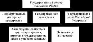 Место и роль госсектора в реформировании российской экономики