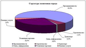 Анализ структуры экономики города