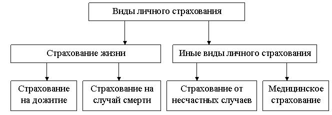 Договор страхования банковского вклада курсовая cкачать Договор страхования банковского вклада курсовая описание
