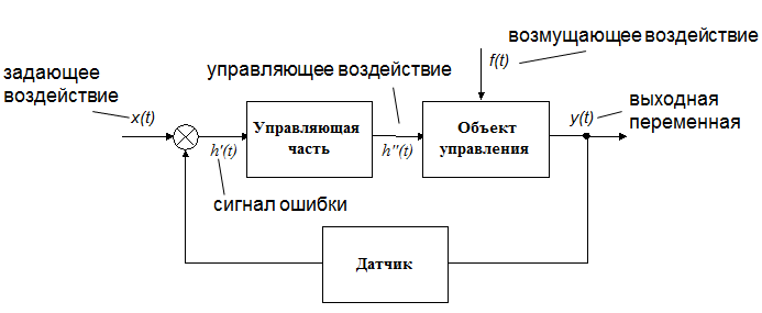 схема модели сложной системы