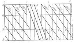 Классификация график движения поездов