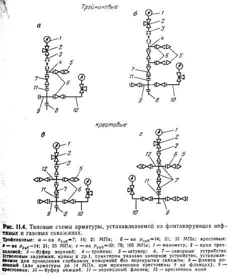 Фонтанная арматура. типовые схемы