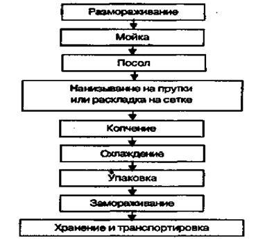 Технологическая схема горячего копчения